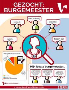 profielschets Veendam zoekt burgemeester